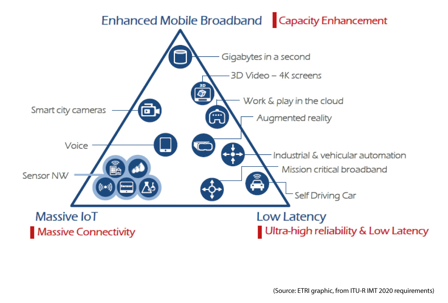 5g-triangle-of-services