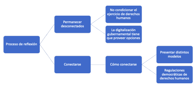 state-decision-chart-spanish